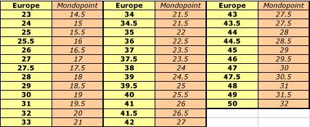 equivalence-mondopoint-ski