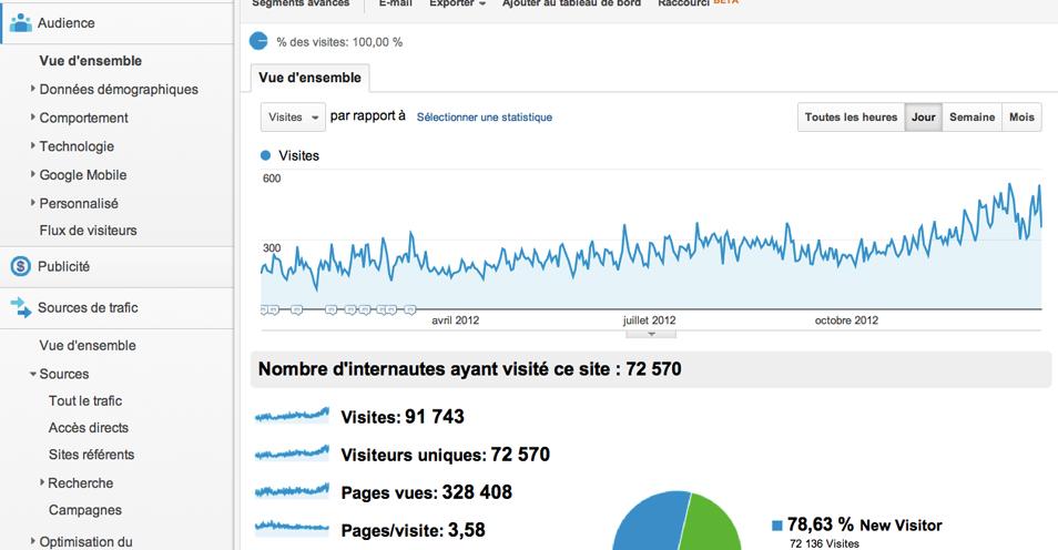 statistiques-blog-peche-et-sac-a-dos