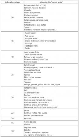 Liste de tous les sucres lents