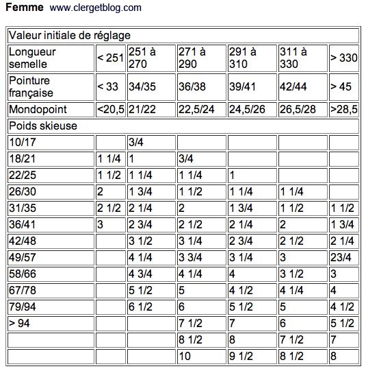 reglage-fixation-femme-afnor