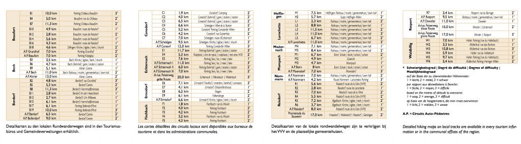 Liste sentiers de randonnée Mullerthal