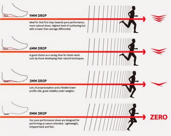 Les différents drop en running